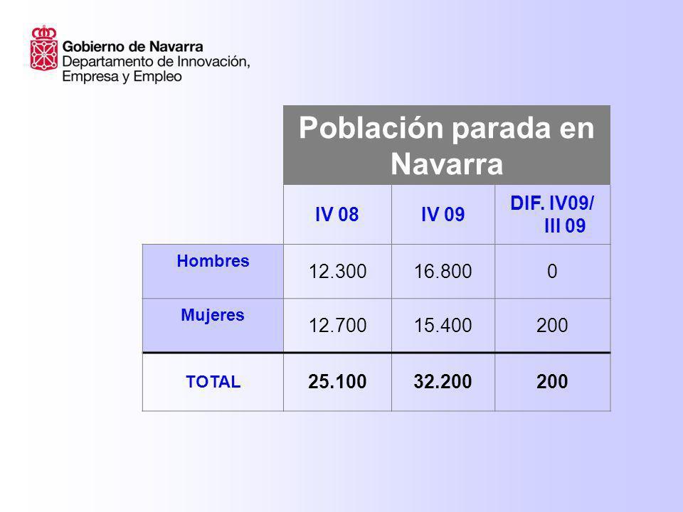 Población parada en Navarra IV 08IV 09 DIF. IV09/ III 09 Hombres 12.30016.8000 Mujeres 12.70015.400200 TOTAL 25.10032.200200