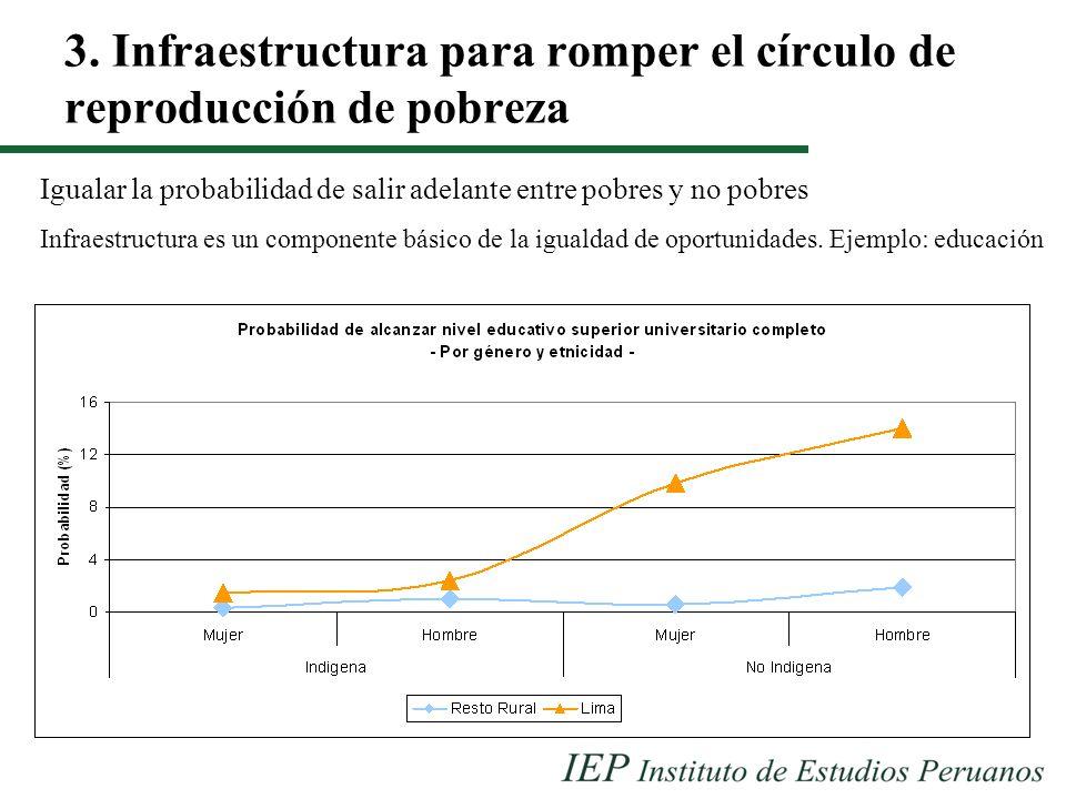 3. Infraestructura para romper el círculo de reproducción de pobreza Igualar la probabilidad de salir adelante entre pobres y no pobres Infraestructur