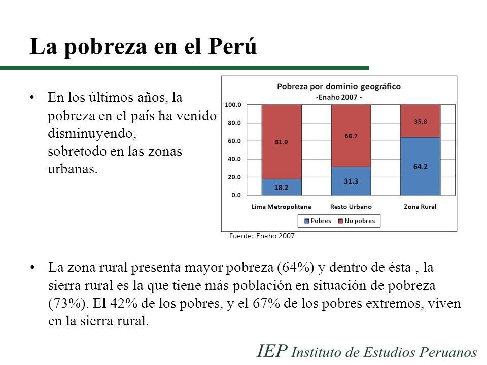 La pobreza en el Perú En los últimos años, la pobreza en el país ha venido disminuyendo, sobretodo en las zonas urbanas. Fuente: Enaho 2007 La zona ru
