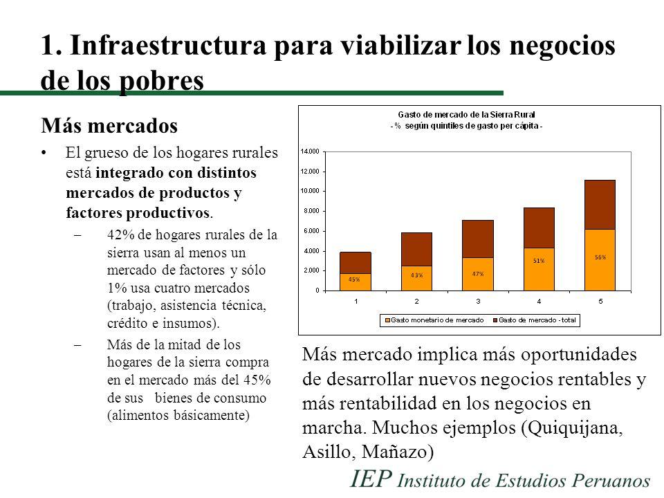 1. Infraestructura para viabilizar los negocios de los pobres Más mercados El grueso de los hogares rurales está integrado con distintos mercados de p