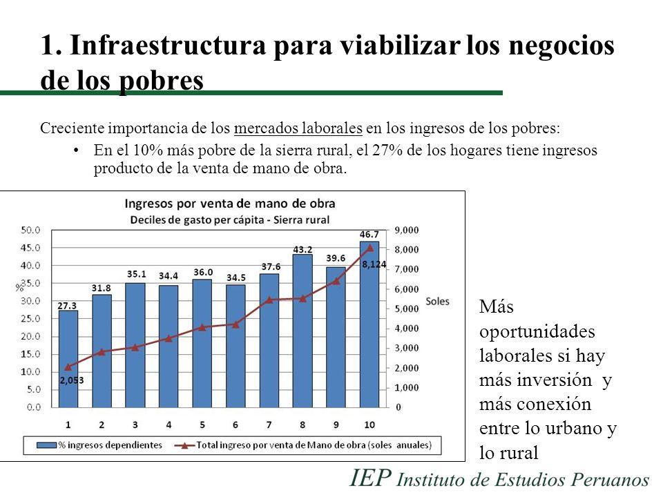1. Infraestructura para viabilizar los negocios de los pobres Creciente importancia de los mercados laborales en los ingresos de los pobres: En el 10%
