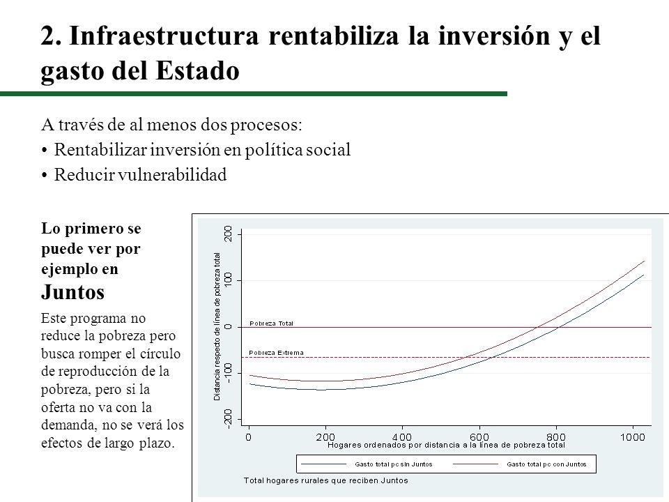 2. Infraestructura rentabiliza la inversión y el gasto del Estado Lo primero se puede ver por ejemplo en Juntos Este programa no reduce la pobreza per