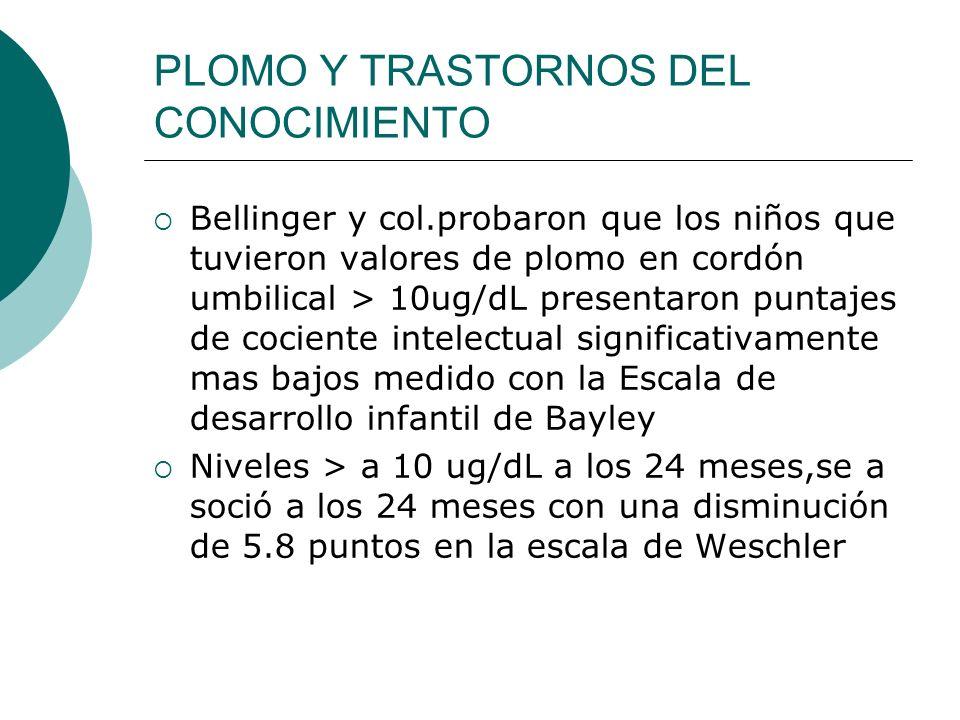 PLOMO Y TRASTORNOS DEL CONOCIMIENTO Bellinger y col.probaron que los niños que tuvieron valores de plomo en cordón umbilical > 10ug/dL presentaron pun