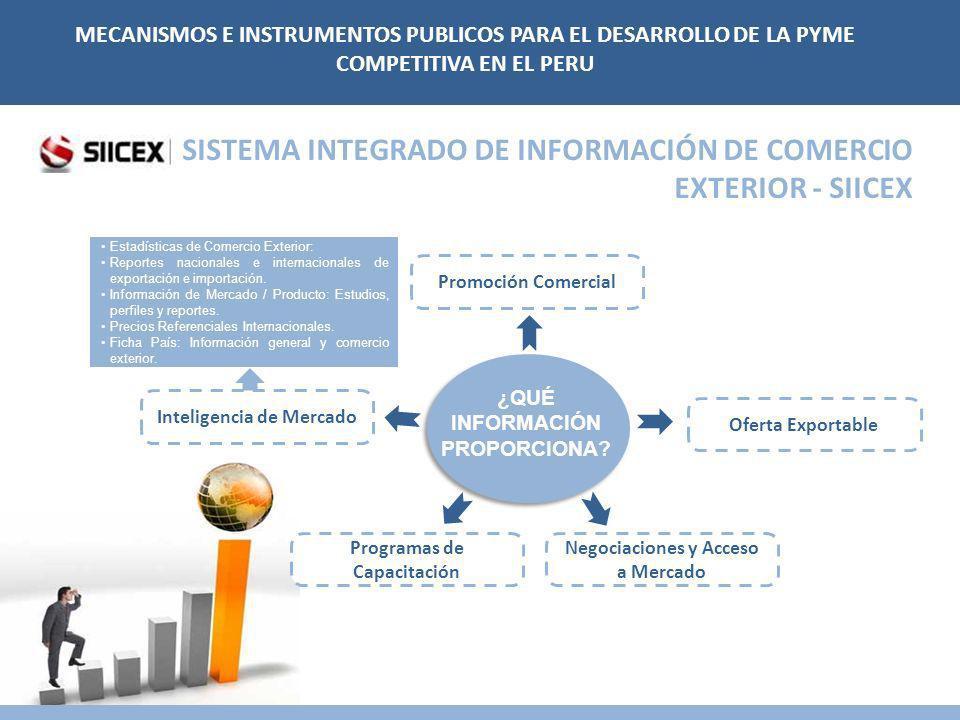 SISTEMA INTEGRADO DE INFORMACIÓN DE COMERCIO EXTERIOR - SIICEX Inteligencia de Mercado Promoción Comercial Negociaciones y Acceso a Mercado Programas