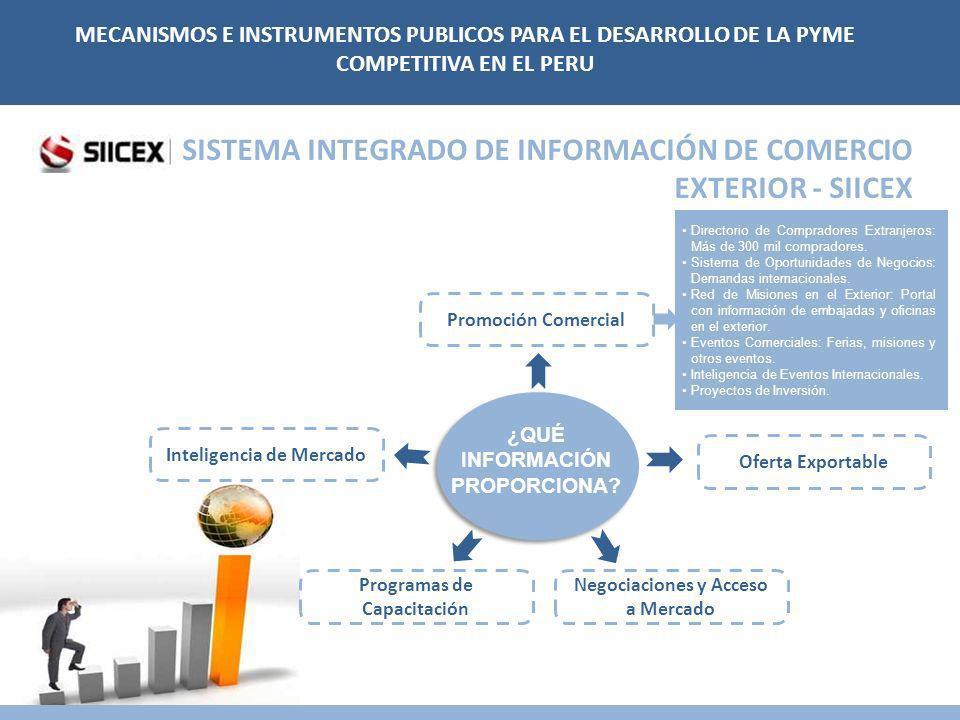 SISTEMA INTEGRADO DE INFORMACIÓN DE COMERCIO EXTERIOR - SIICEX Inteligencia de Mercado Promoción Comercial Negociaciones y Acceso a Mercado Programas de Capacitación ¿QUÉ INFORMACIÓN PROPORCIONA.