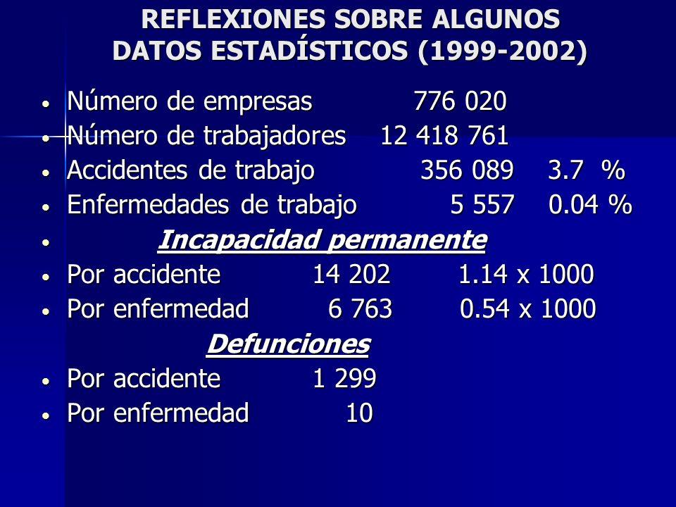 REFLEXIONES SOBRE ALGUNOS DATOS ESTADÍSTICOS (1999-2002) Número de empresas 776 020 Número de empresas 776 020 Número de trabajadores12 418 761 Número