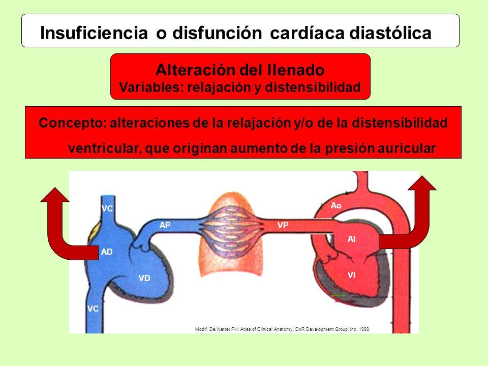 Concepto: alteraciones de la relajación y/o de la distensibilidad ventricular, que originan aumento de la presión auricular Insuficiencia o disfunción