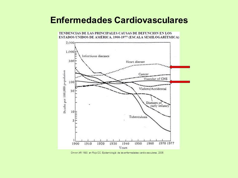 Omron AR 1980. en Rojo CC: Epidemiología de las enfermedades cardiovasculares, 2005 Enfermedades Cardiovasculares