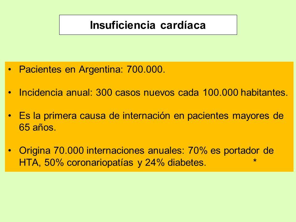 Insuficiencia cardíaca Pacientes en Argentina: 700.000. Incidencia anual: 300 casos nuevos cada 100.000 habitantes. Es la primera causa de internación