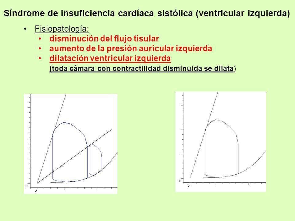 Fisiopatología: disminución del flujo tisular aumento de la presión auricular izquierda dilatación ventricular izquierda (toda cámara con contractilid