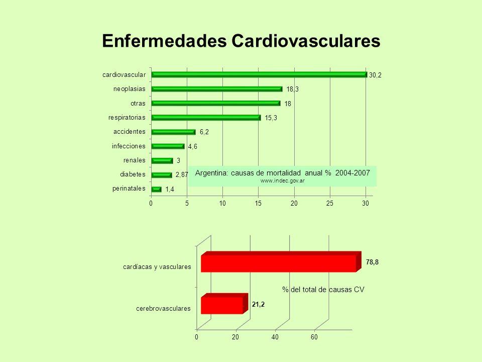 % del total de causas CV