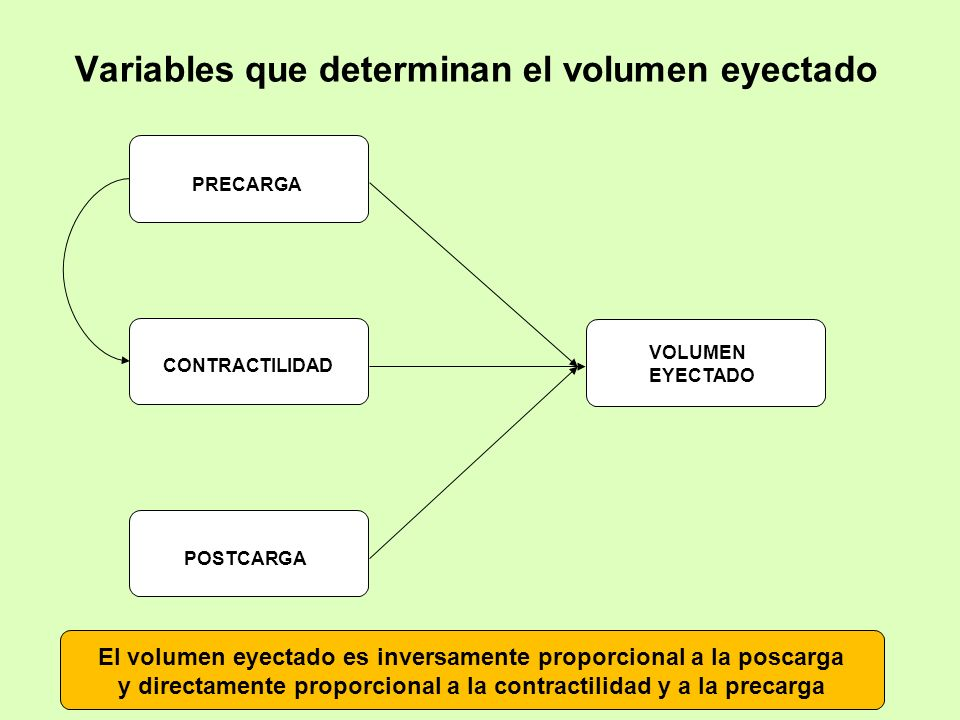 VOLUMEN EYECTADO CONTRACTILIDAD PRECARGA POSTCARGA Variables que determinan el volumen eyectado El volumen eyectado es inversamente proporcional a la
