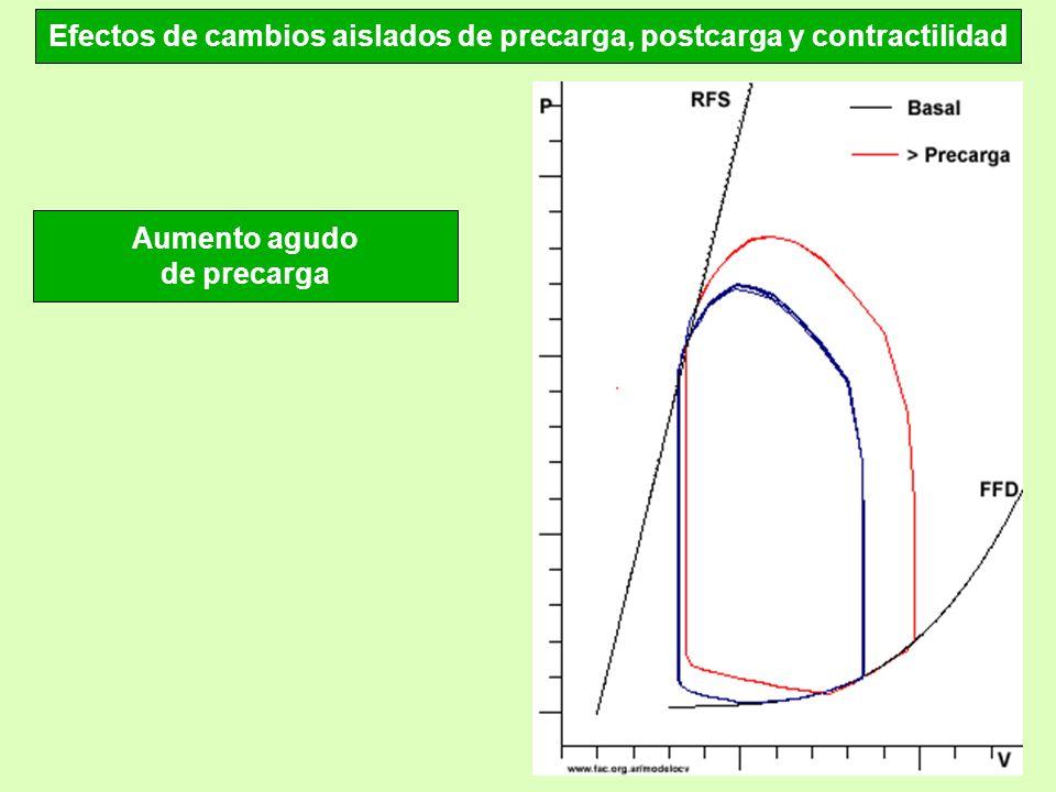 Efectos de cambios aislados de precarga, postcarga y contractilidad Aumento agudo de precarga