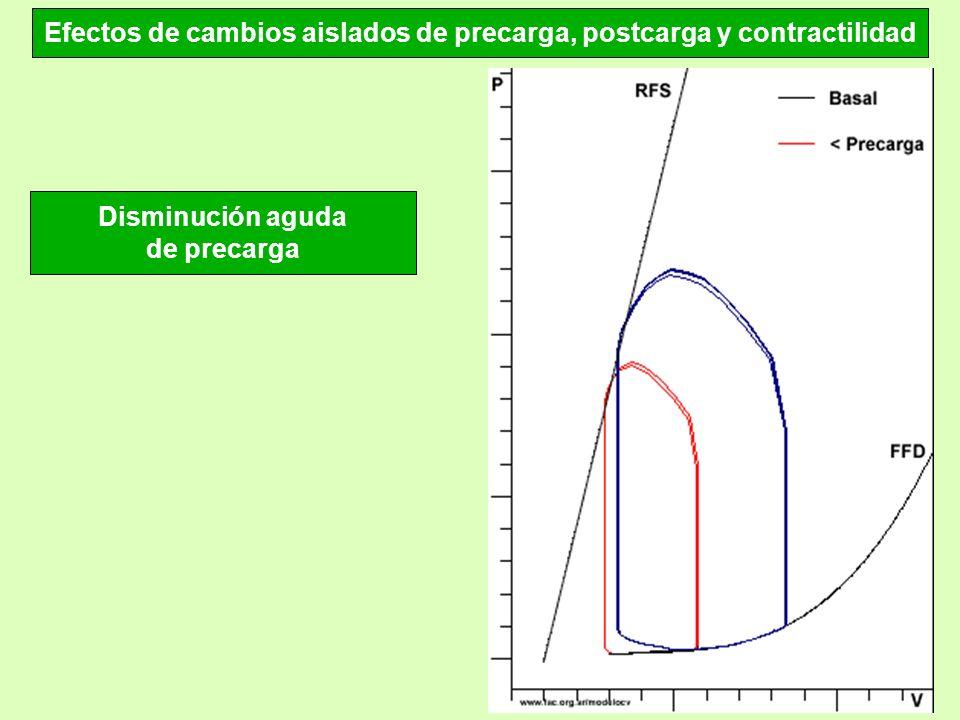 Efectos de cambios aislados de precarga, postcarga y contractilidad Disminución aguda de precarga