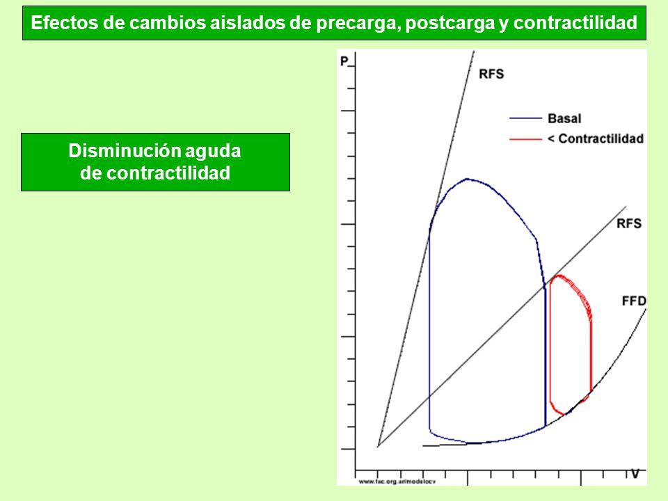 Efectos de cambios aislados de precarga, postcarga y contractilidad Disminución aguda de contractilidad