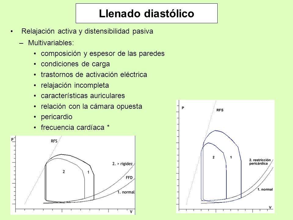Relajación activa y distensibilidad pasiva –Multivariables: composición y espesor de las paredes condiciones de carga trastornos de activación eléctri