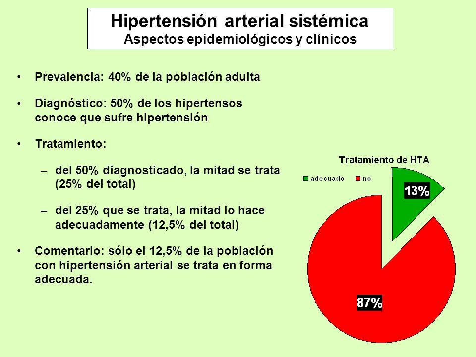 Hipertensión arterial sistémica Aspectos epidemiológicos y clínicos Prevalencia: 40% de la población adulta Diagnóstico: 50% de los hipertensos conoce