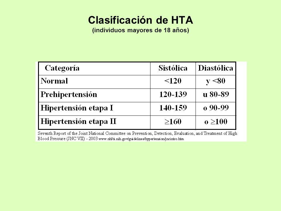 Clasificación de HTA (individuos mayores de 18 años)