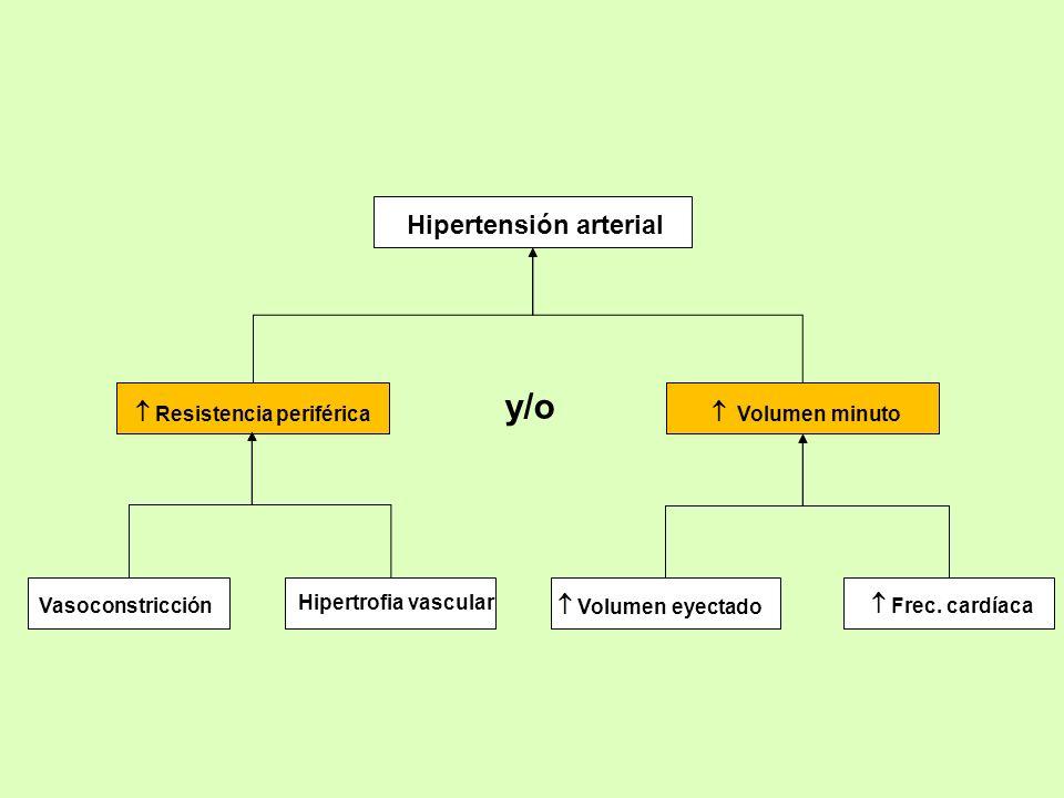 Hipertensión arterial Resistencia periférica Volumen minuto Frec. cardíaca Volumen eyectado y/o Hipertrofia vascular Vasoconstricción