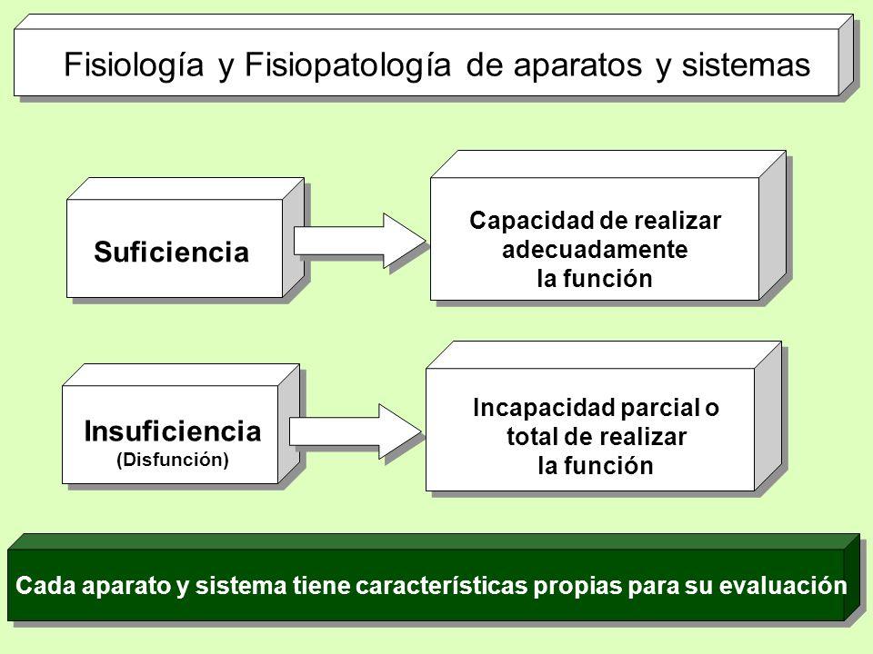 Suficiencia Capacidad de realizar adecuadamente la función Fisiología y Fisiopatología de aparatos y sistemas Insuficiencia (Disfunción) Incapacidad p