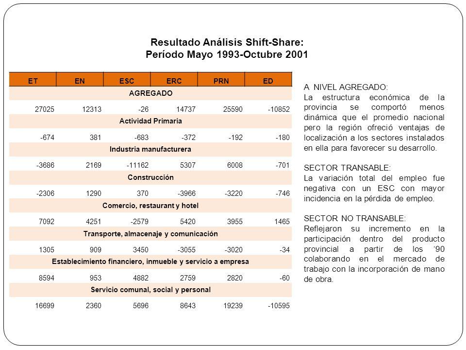 Resultado Análisis Shift-Share: Período Mayo 1993-Octubre 2001 A NIVEL AGREGADO: La estructura económica de la provincia se comportó menos dinámica que el promedio nacional pero la región ofreció ventajas de localización a los sectores instalados en ella para favorecer su desarrollo.