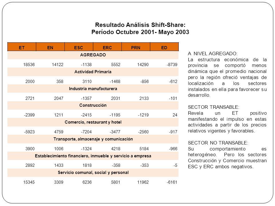 Resultado Análisis Shift-Share: Período Octubre 2001- Mayo 2003 A NIVEL AGREGADO: La estructura económica de la provincia se comportó menos dinámica q