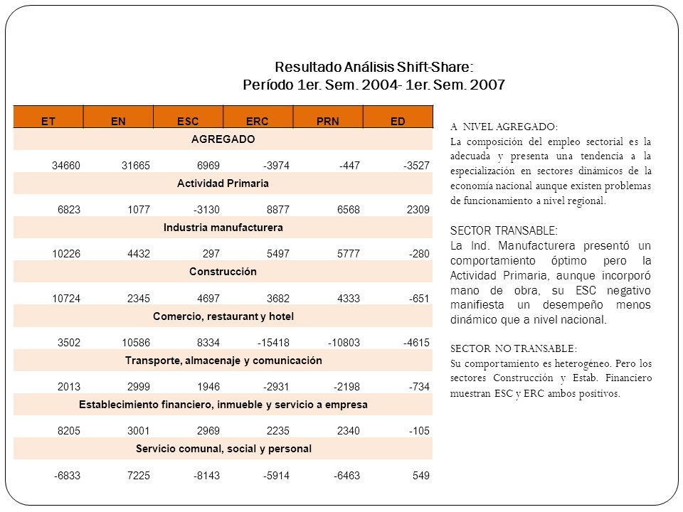 Resultado Análisis Shift-Share: Período 1er. Sem. 2004- 1er. Sem. 2007 A NIVEL AGREGADO: La composición del empleo sectorial es la adecuada y presenta