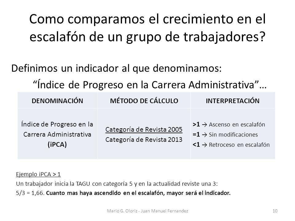 Como comparamos el crecimiento en el escalafón de un grupo de trabajadores? Mario G. Oloriz - Juan Manuel Fernandez10 Definimos un indicador al que de