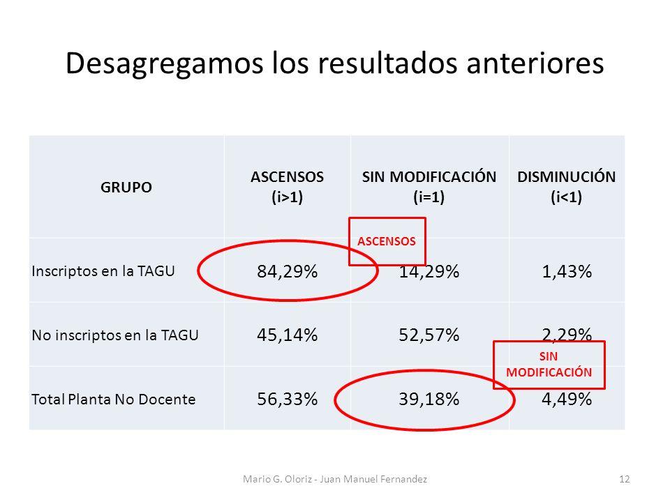 Desagregamos los resultados anteriores GRUPO ASCENSOS (i>1) SIN MODIFICACIÓN (i=1) DISMINUCIÓN (i<1) Inscriptos en la TAGU 84,29%14,29%1,43% No inscriptos en la TAGU 45,14%52,57%2,29% Total Planta No Docente 56,33%39,18%4,49% Mario G.