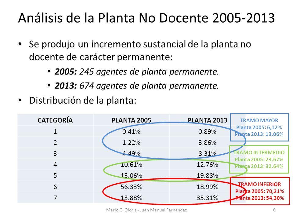 Se produjo un incremento sustancial de la planta no docente de carácter permanente: 2005: 245 agentes de planta permanente. 2013: 674 agentes de plant