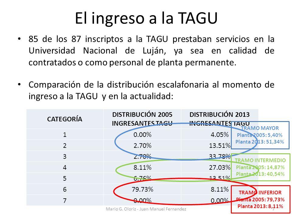 El ingreso a la TAGU 85 de los 87 inscriptos a la TAGU prestaban servicios en la Universidad Nacional de Luján, ya sea en calidad de contratados o com