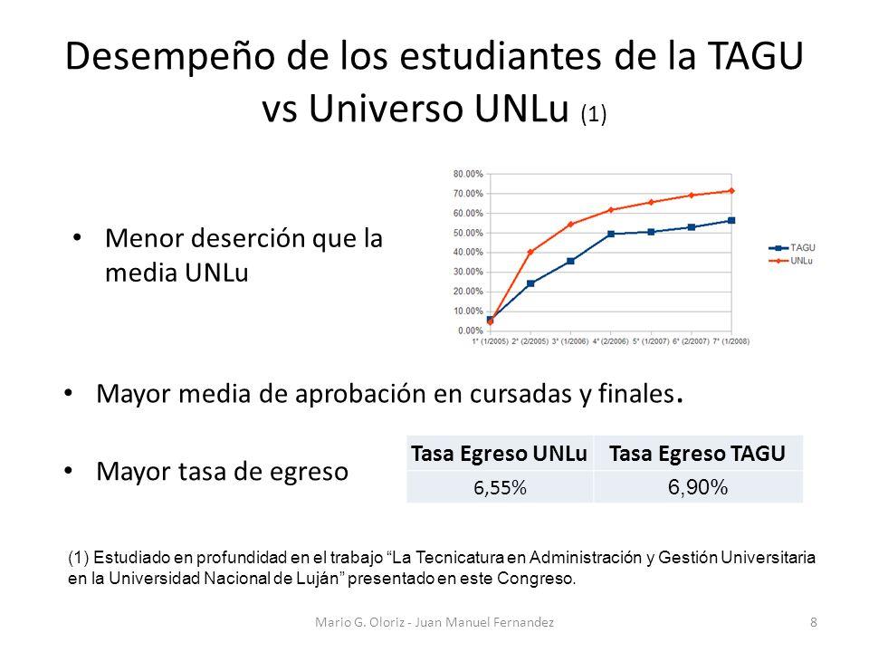 Desempeño de los estudiantes de la TAGU vs Universo UNLu (1) Mario G. Oloriz - Juan Manuel Fernandez8 (1) Estudiado en profundidad en el trabajo La Te