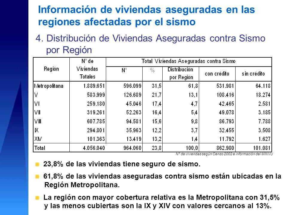 23,8% de las viviendas tiene seguro de sismo.