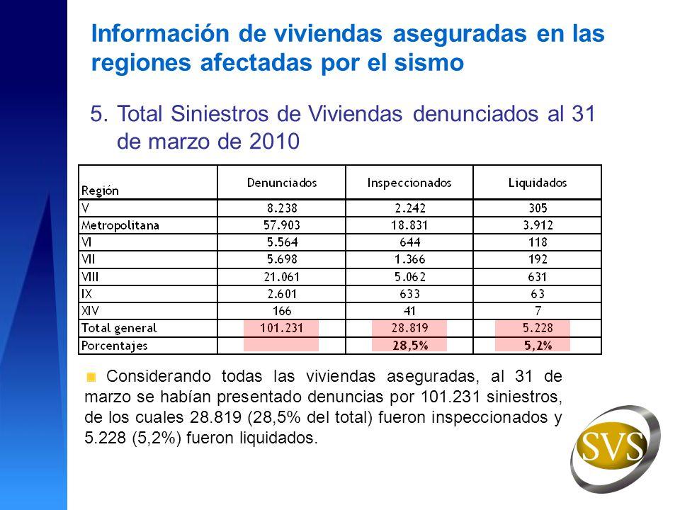 5.Total Siniestros de Viviendas denunciados al 31 de marzo de 2010 Considerando todas las viviendas aseguradas, al 31 de marzo se habían presentado denuncias por 101.231 siniestros, de los cuales 28.819 (28,5% del total) fueron inspeccionados y 5.228 (5,2%) fueron liquidados.