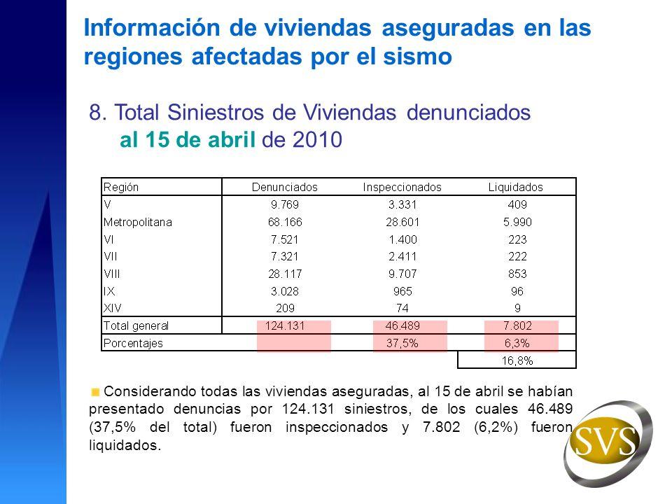 8.Total Siniestros de Viviendas denunciados al 15 de abril de 2010 Considerando todas las viviendas aseguradas, al 15 de abril se habían presentado denuncias por 124.131 siniestros, de los cuales 46.489 (37,5% del total) fueron inspeccionados y 7.802 (6,2%) fueron liquidados.