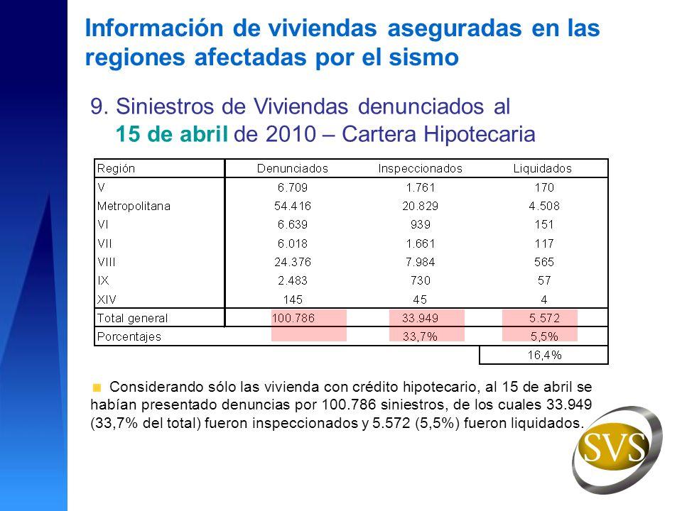 9.Siniestros de Viviendas denunciados al 15 de abril de 2010 – Cartera Hipotecaria Considerando sólo las vivienda con crédito hipotecario, al 15 de abril se habían presentado denuncias por 100.786 siniestros, de los cuales 33.949 (33,7% del total) fueron inspeccionados y 5.572 (5,5%) fueron liquidados.