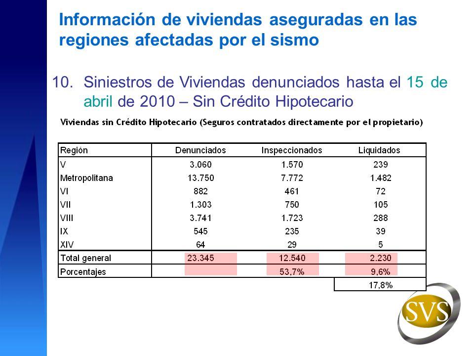 10.Siniestros de Viviendas denunciados hasta el 15 de abril de 2010 – Sin Crédito Hipotecario