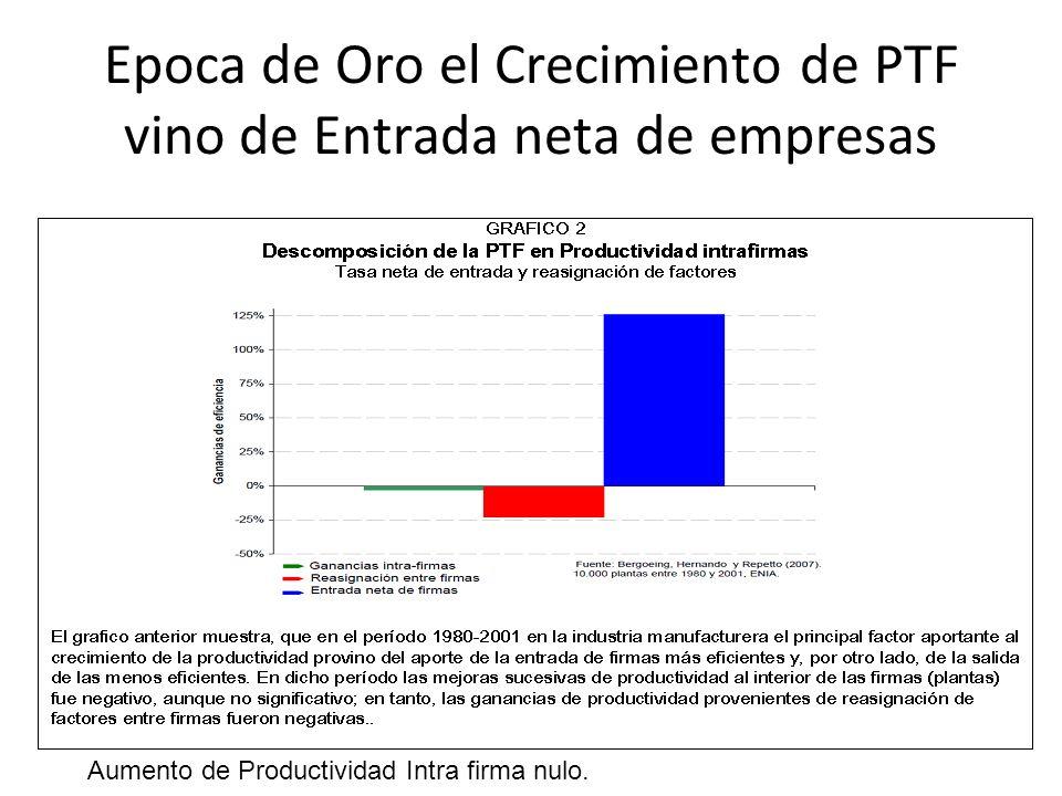 Epoca de Oro el Crecimiento de PTF vino de Entrada neta de empresas Aumento de Productividad Intra firma nulo.