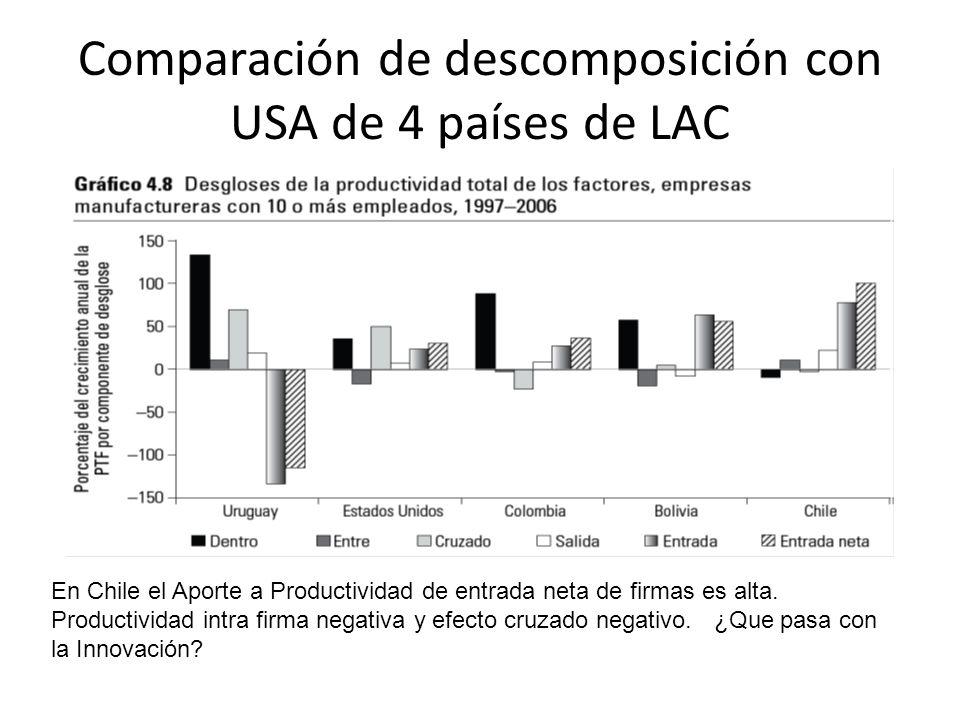 Comparación de descomposición con USA de 4 países de LAC En Chile el Aporte a Productividad de entrada neta de firmas es alta.