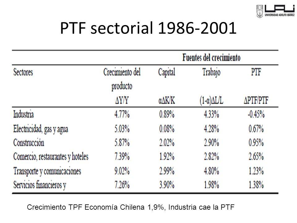 PTF sectorial 1986-2001 Crecimiento TPF Economía Chilena 1,9%, Industria cae la PTF