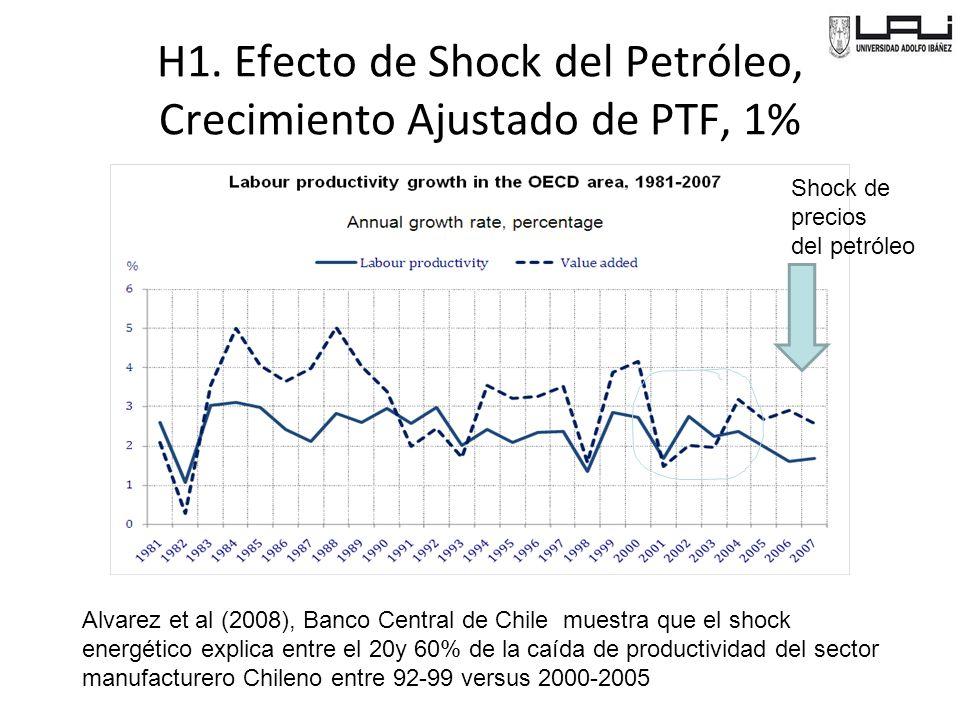 H1. Efecto de Shock del Petróleo, Crecimiento Ajustado de PTF, 1% Shock de precios del petróleo Alvarez et al (2008), Banco Central de Chile muestra q