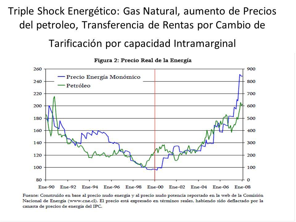 Triple Shock Energético: Gas Natural, aumento de Precios del petroleo, Transferencia de Rentas por Cambio de Tarificación por capacidad Intramarginal