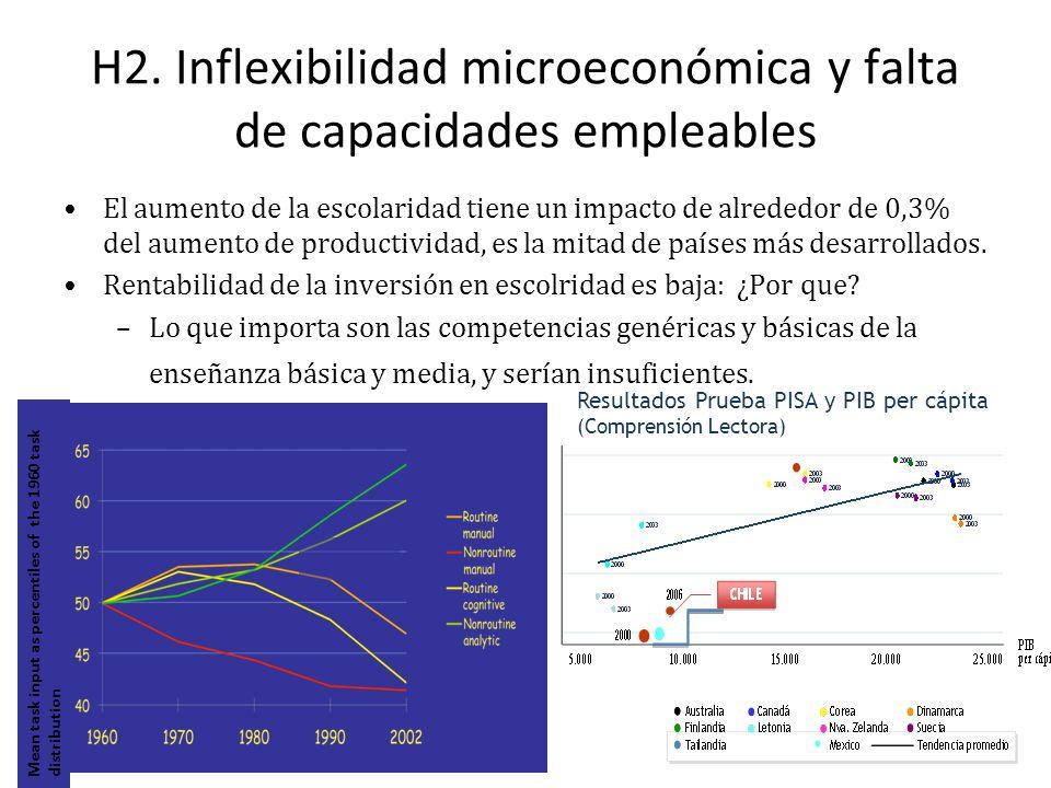 H2. Inflexibilidad microeconómica y falta de capacidades empleables El aumento de la escolaridad tiene un impacto de alrededor de 0,3% del aumento de