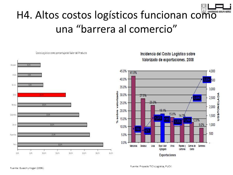 Fuente: Proyecto TICs Logística, PUCV.Fuente: Guasch y Kogan (2006).