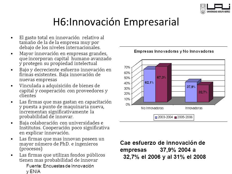 Cae esfuerzo de innovación de empresas 37,9% 2004 a 32,7% el 2006 y al 31% el 2008 El gasto total en innovación relativo al tamaño de la de la empresa muy por debajo de los niveles internacionales.