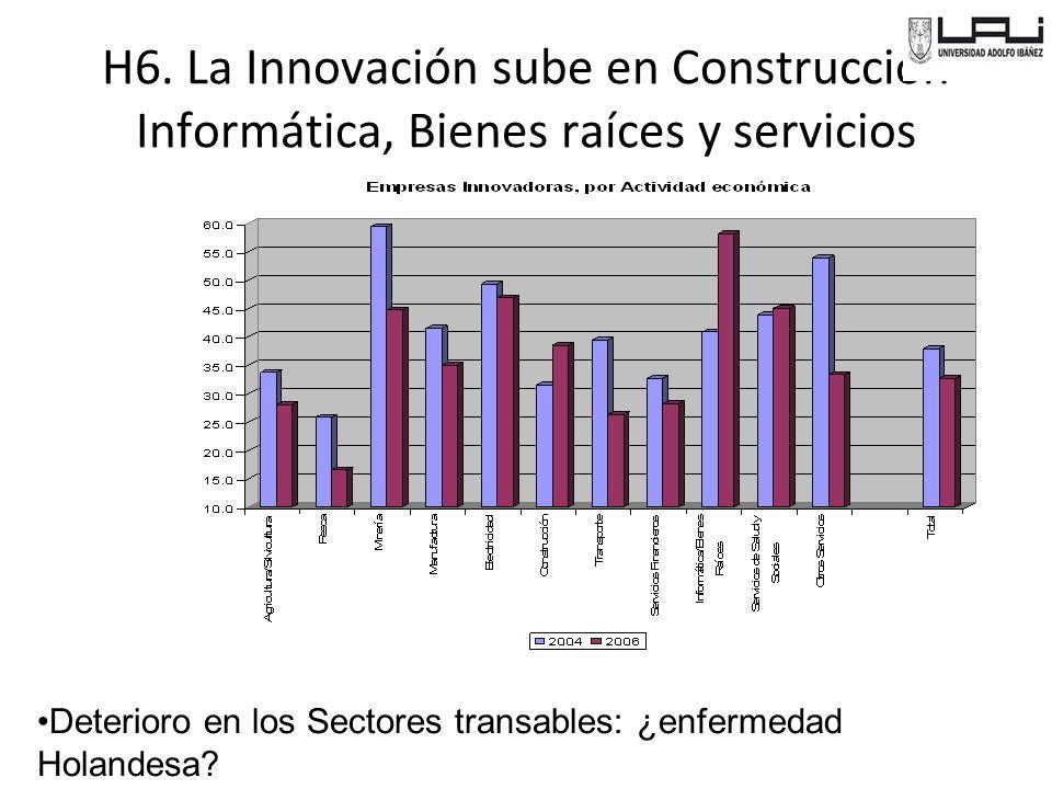 H6. La Innovación sube en Construcción Informática, Bienes raíces y servicios Deterioro en los Sectores transables: ¿enfermedad Holandesa?