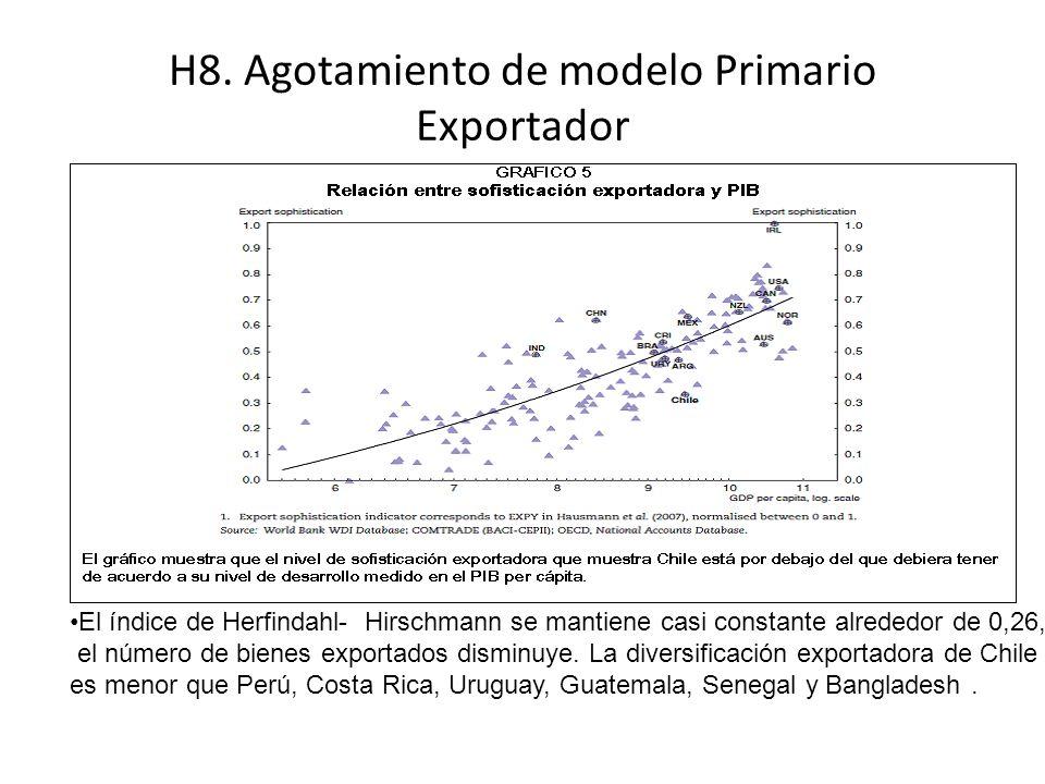 H8. Agotamiento de modelo Primario Exportador El índice de Herfindahl- Hirschmann se mantiene casi constante alrededor de 0,26, el número de bienes ex