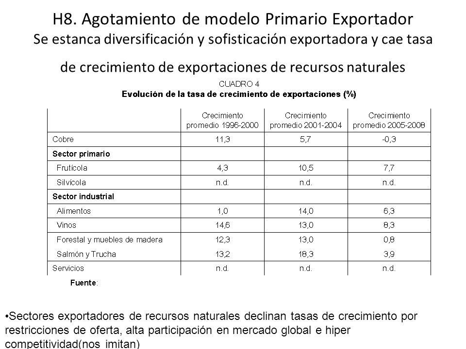 H8. Agotamiento de modelo Primario Exportador Se estanca diversificación y sofisticación exportadora y cae tasa de crecimiento de exportaciones de rec