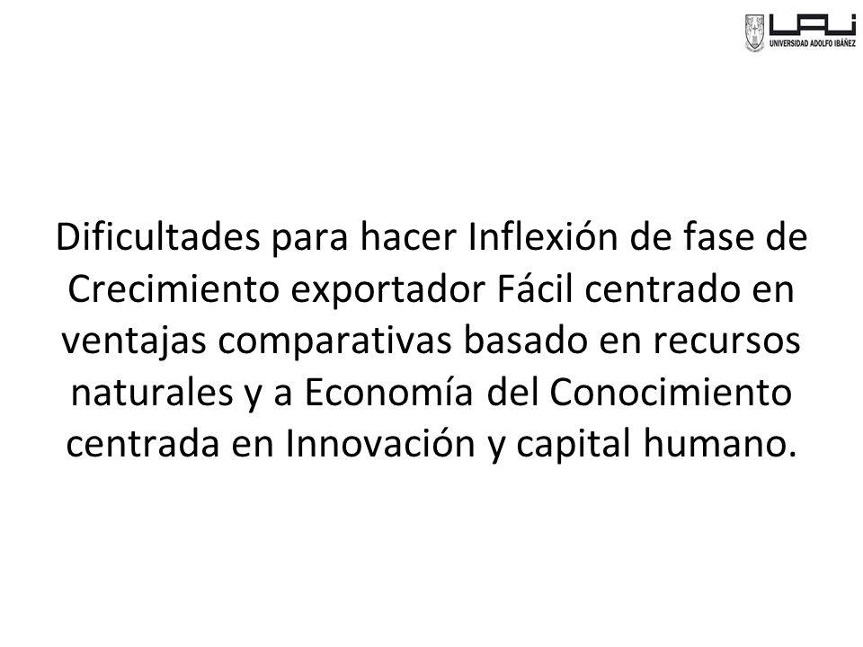 Dificultades para hacer Inflexión de fase de Crecimiento exportador Fácil centrado en ventajas comparativas basado en recursos naturales y a Economía del Conocimiento centrada en Innovación y capital humano.