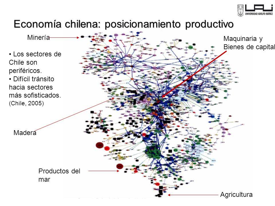 Maquinaria y Bienes de capital Productos del mar Madera Minería Agricultura Los sectores de Chile son periféricos.